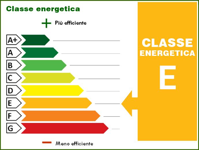 233.86 kWh/m² anno